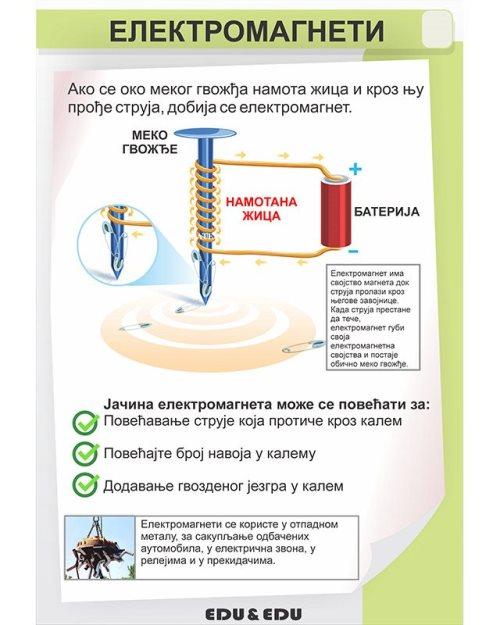 ФП078 - Електромагнети (постер)