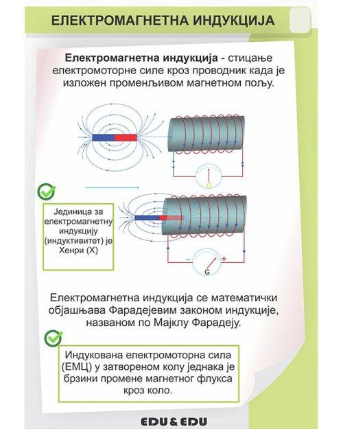 ФП079 - Електромагнетна индукција (постер)