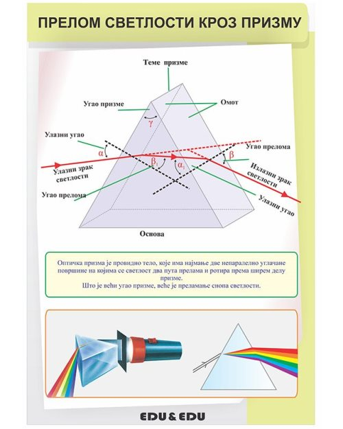 ФП077 - Рефракција светлости кроз призму