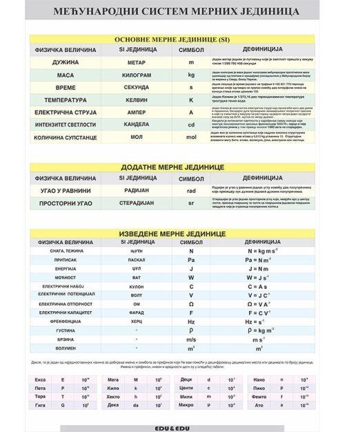 ФП071 - SI систем