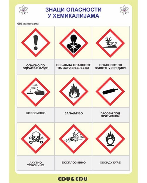 ХП063 -Знаци  опасности  код  хемијских  супстанци  (постер)